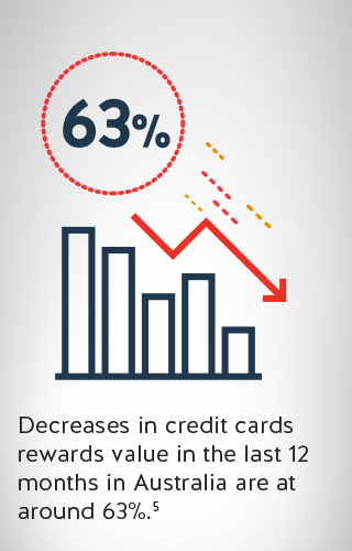 a chart illustrating decrease in credit card value