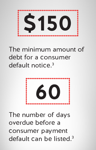 An icon of $150 illustrating the minimum amount of consumer debt